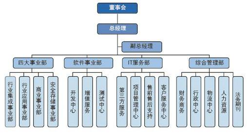 职能型组织结构